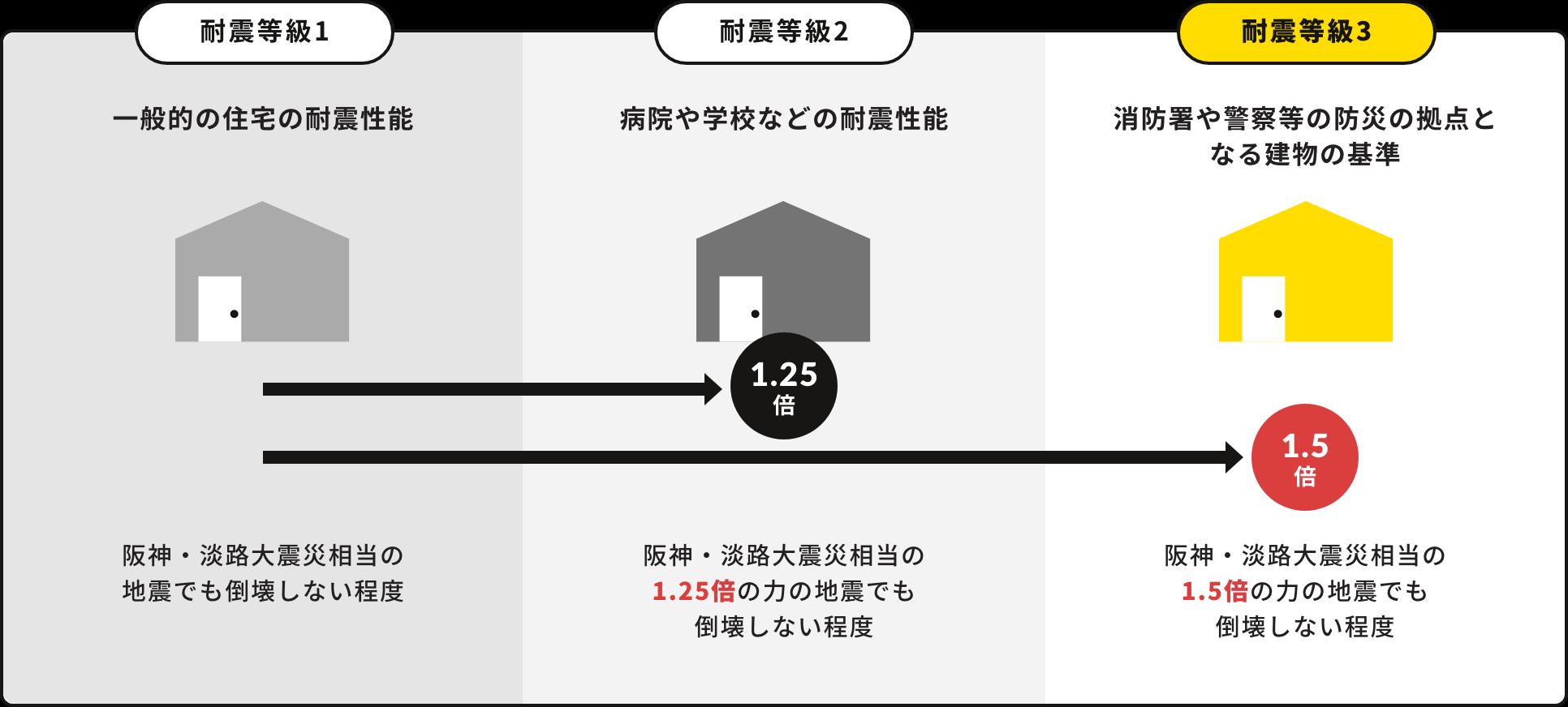 一般住宅の1.5倍。耐震等級3認定
