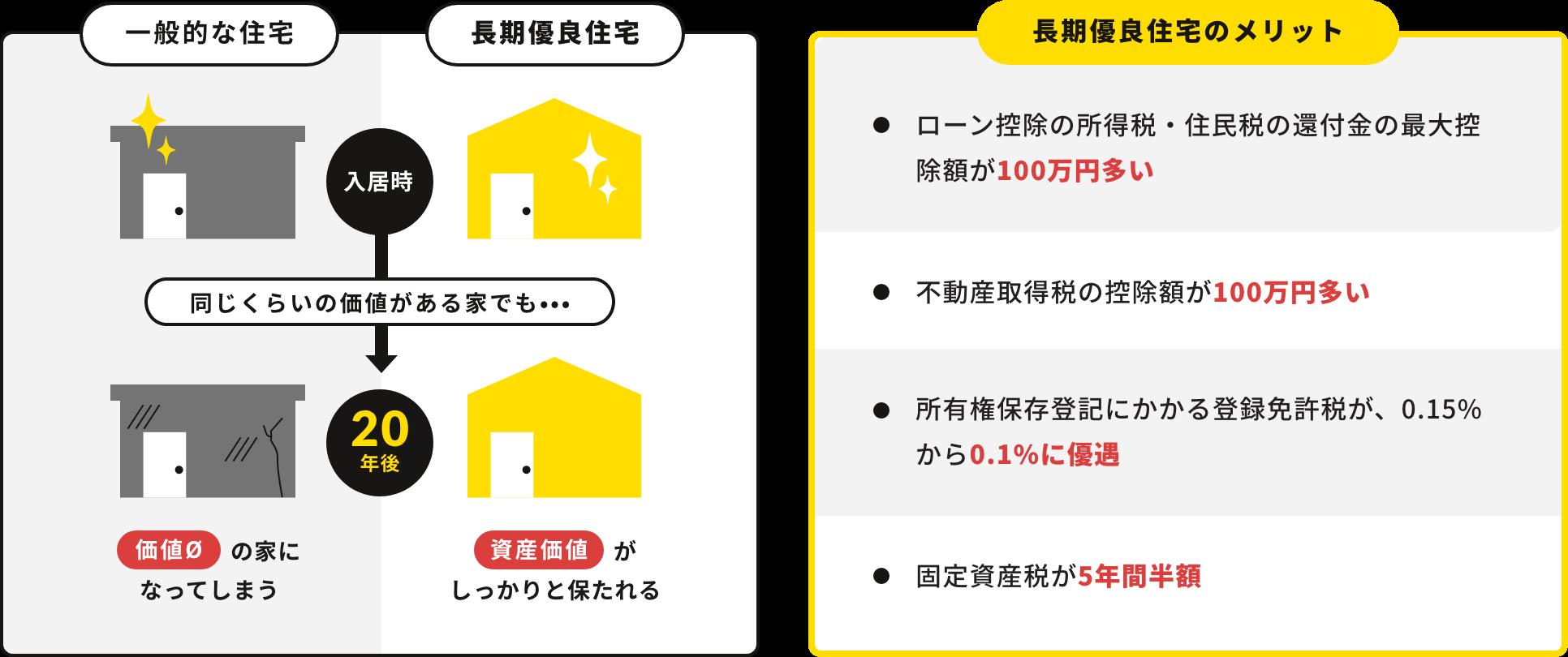 長期優良住宅で資産価値を守る